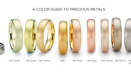 THE METAL FETISH - CHOOSING THE RIGHT METAL FOR YOUR RING